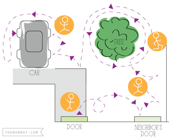 getting to the car: a diagram | Themombot.com